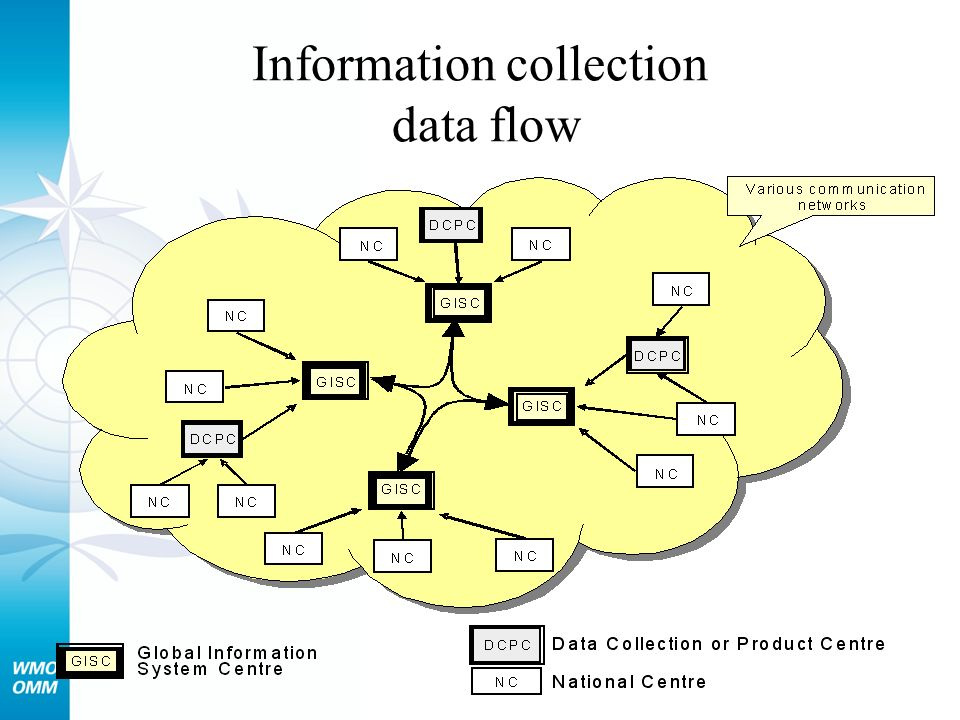 Information collection data flow