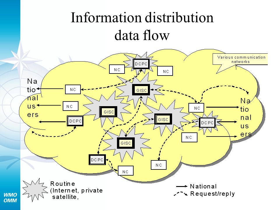 Information distribution data flow