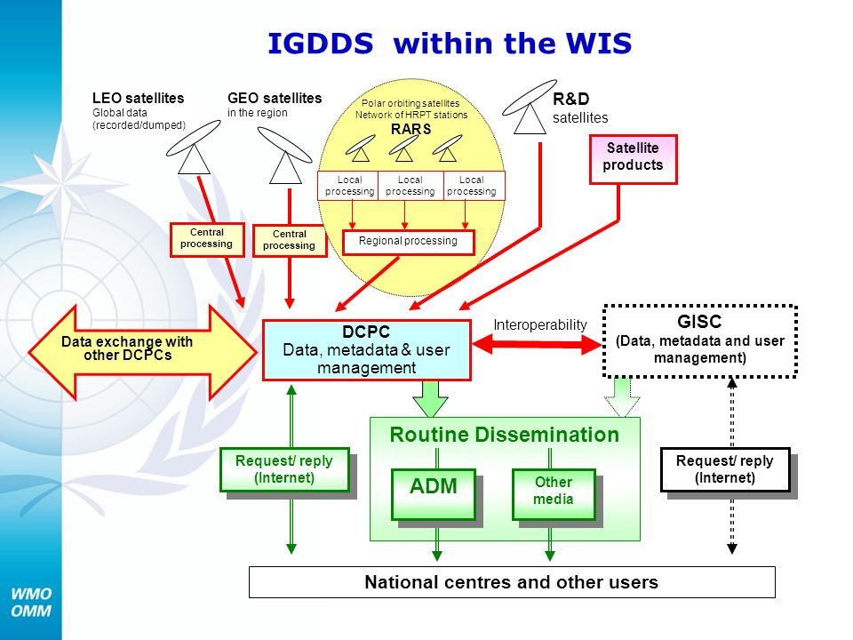 IGDDS within the WIS Routine Dissemination ADM GISC