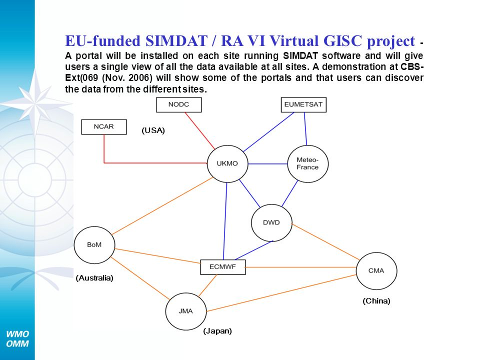 EU-funded SIMDAT / RA VI Virtual GISC project - A portal will be installed on each site running SIMDAT software and will give users a single view of all the data available at all sites. A demonstration at CBS-Ext(069 (Nov. 2006) will show some of the portals and that users can discover the data from the different sites.