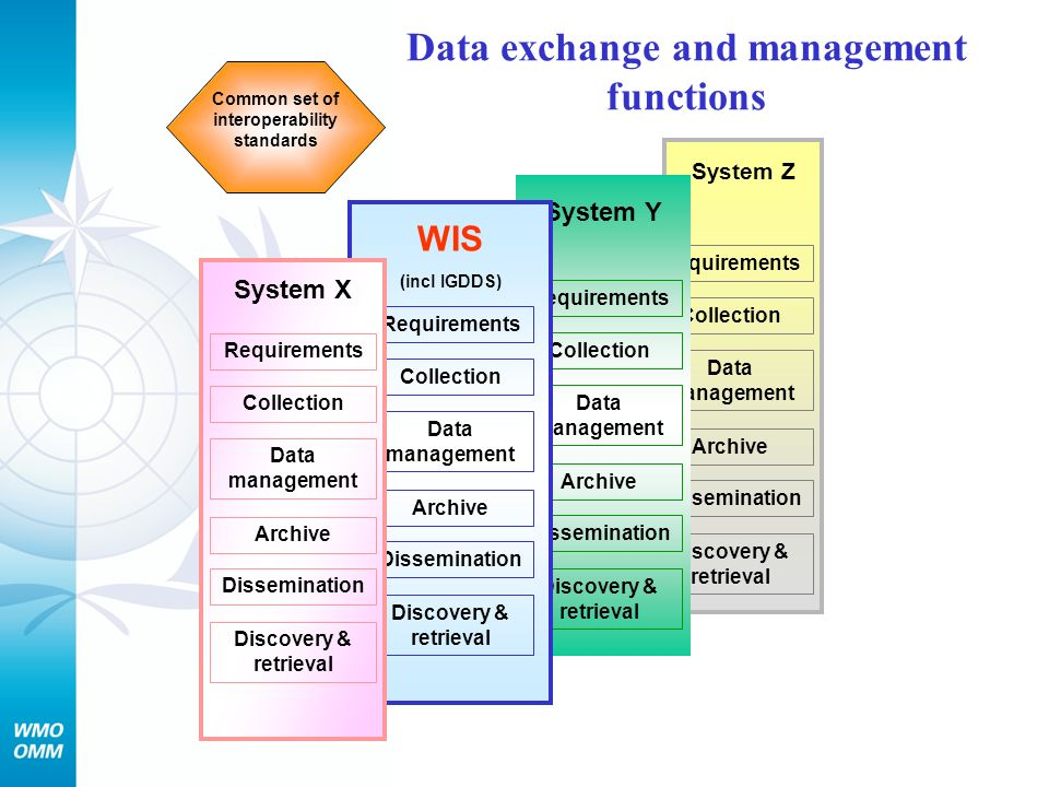 Data exchange and management functions
