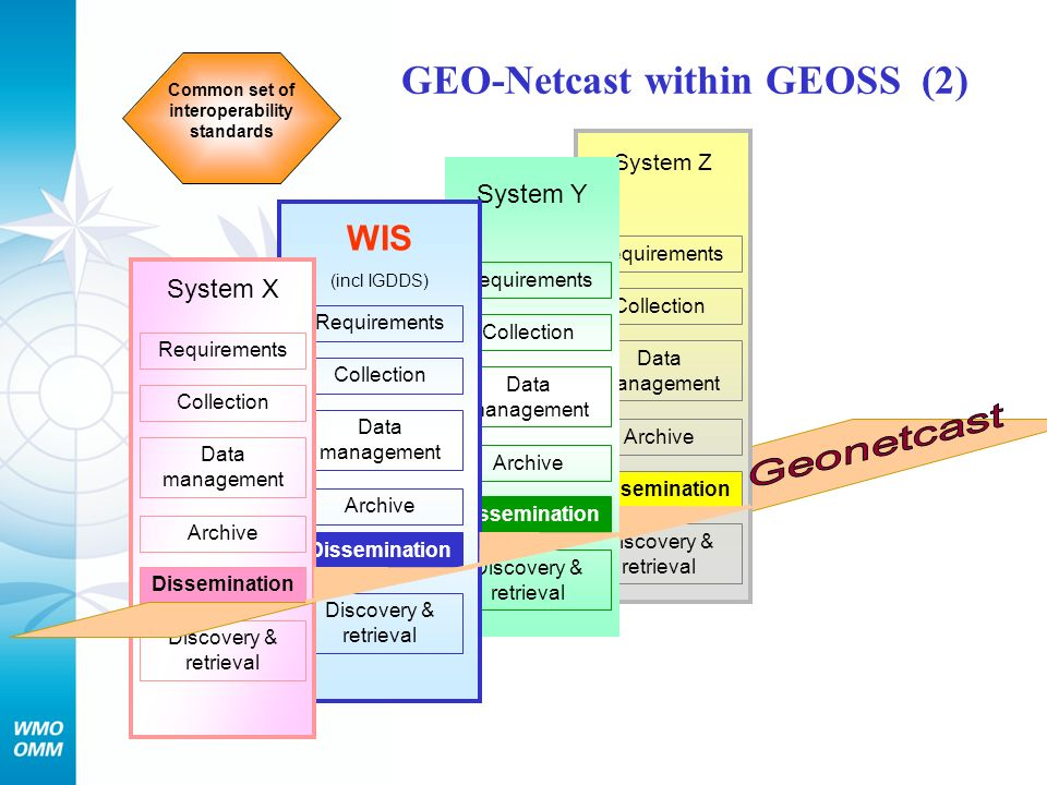 GEO-Netcast within GEOSS (2)