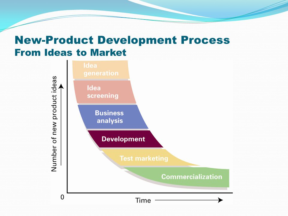 Developing and managing products ppt video online download for New product design and development