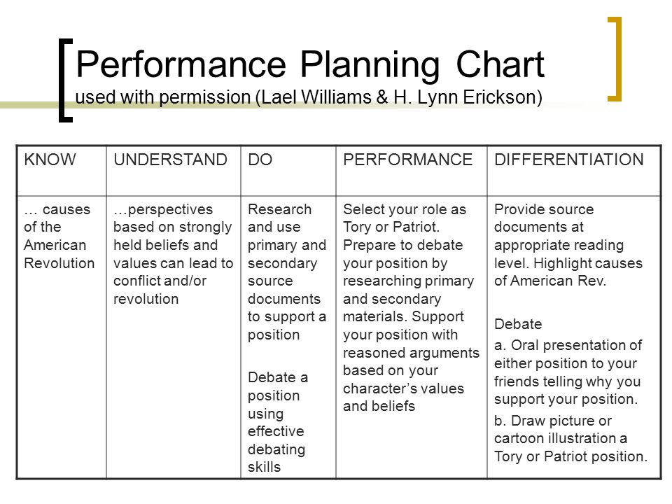 Designing units for social studies gps ppt download for Lael williams