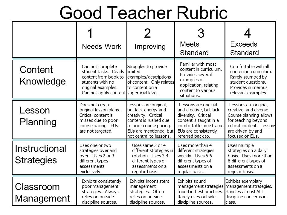 Classroom Design Rubric ~ Designing units for social studies gps ppt download