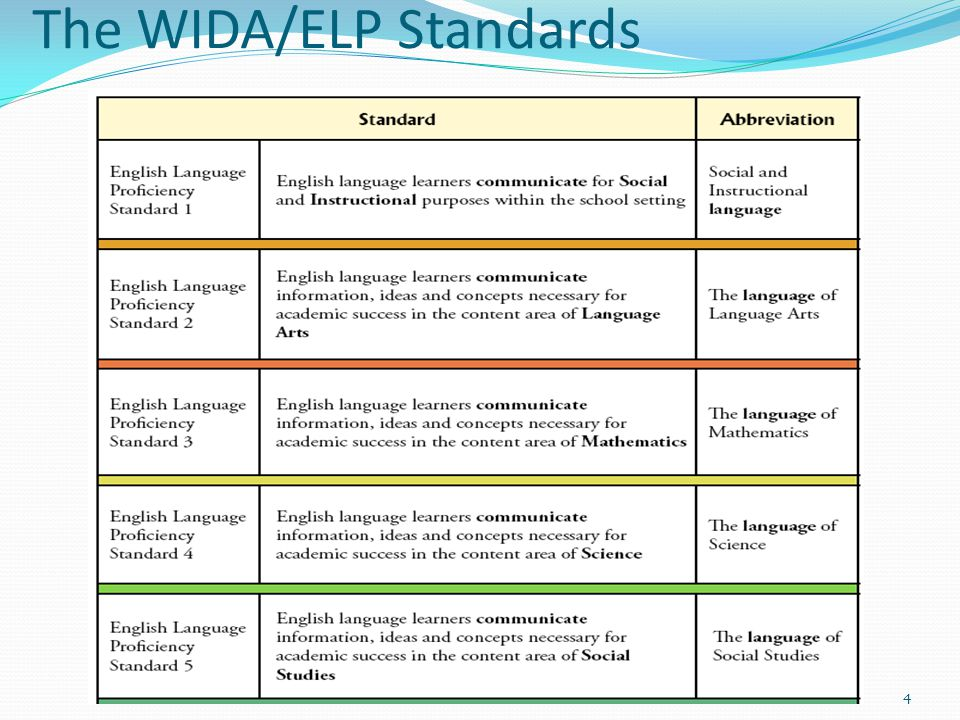 lesson planning for ells using the widaelp standards