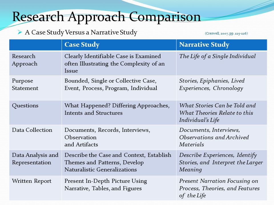 case study research approach Case study research: when working on qualitative case studies, methods aimed at generating inductive reasoning and interpretation rather than testing hypothesis.
