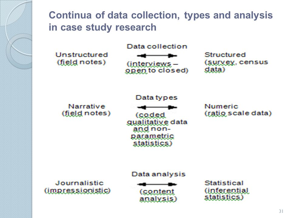Thesis data collection and analysis