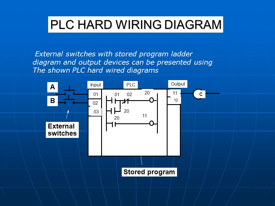 Programmable logic controllers plcs ppt video online download plc hard wiring diagram asfbconference2016 Images