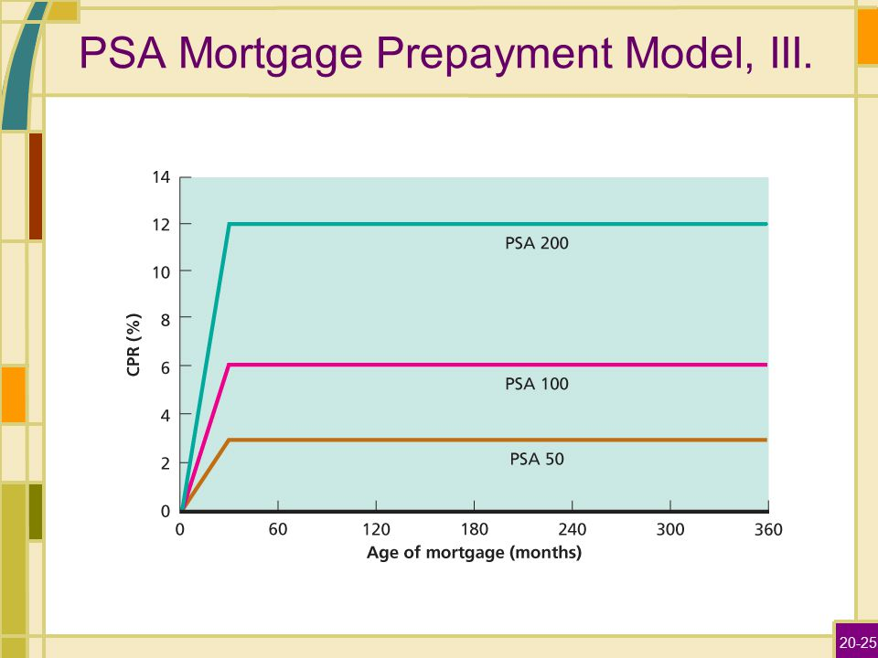 Home equity prepayment model
