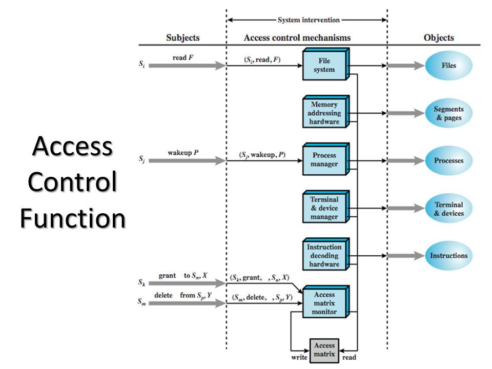 Access Control Function