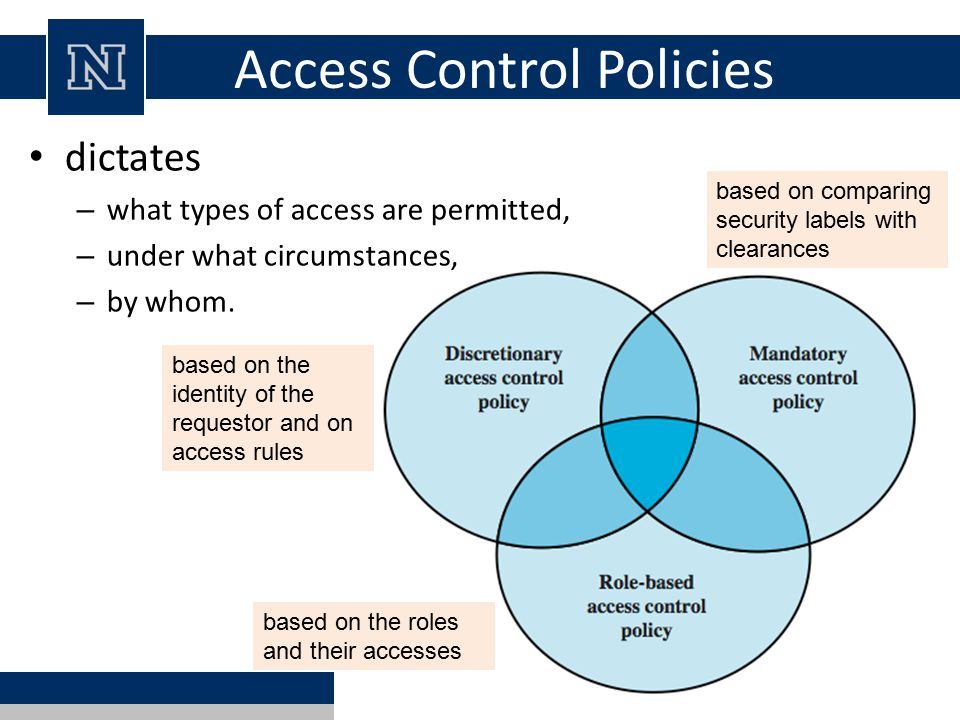 Lecture 7 access control ppt download for Access control policy template