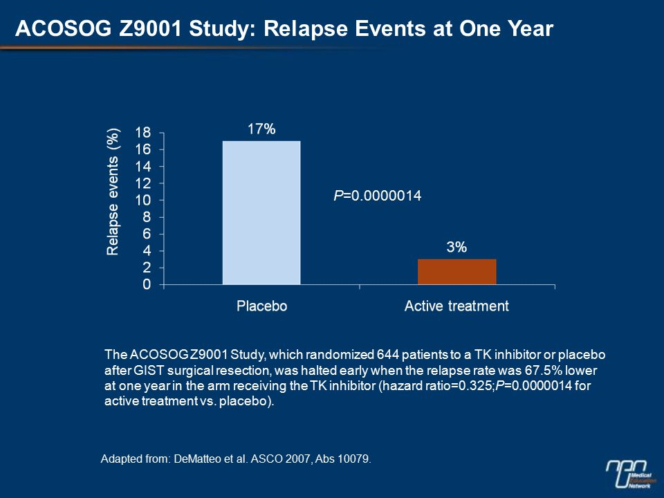 ACOSOG Z9001 Study: Relapse Events at One Year