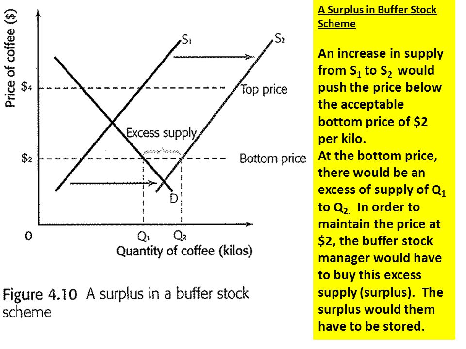 buffer stock schemes Buffer stock is the amount of products a company keeps on hand in cause of supply and demand variations finding the right balance.
