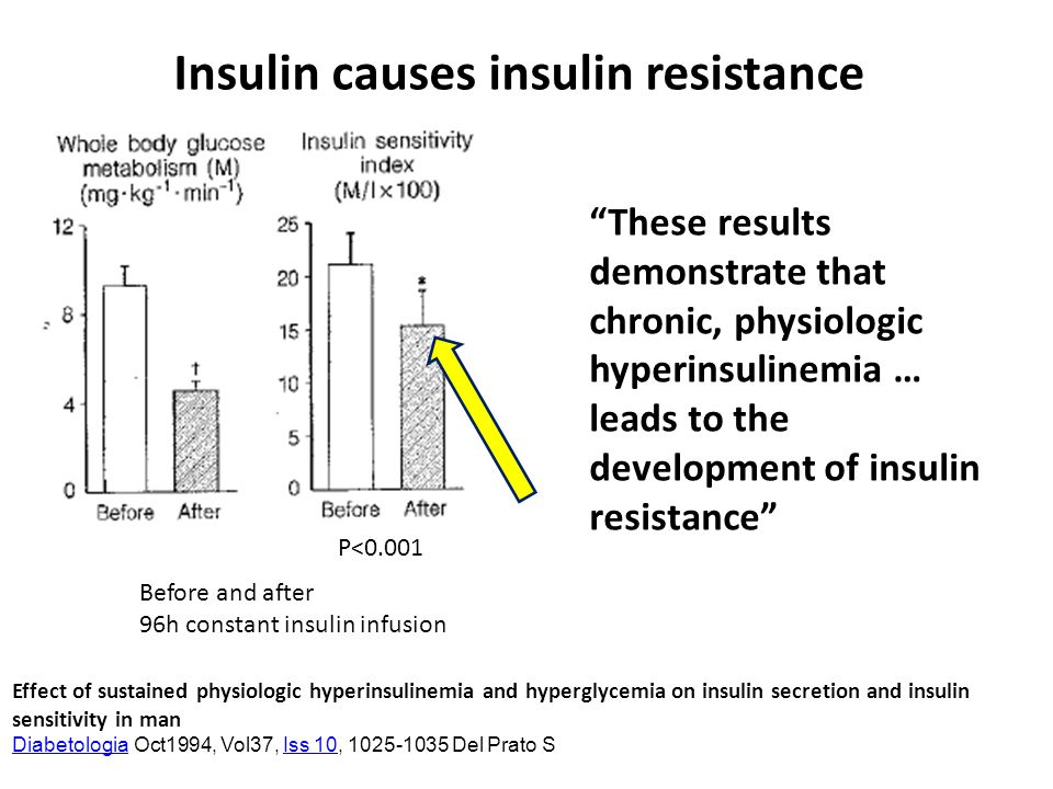 physiologic effects of insulin If that is correct, it would seem to allay at least one possible concern regarding the effects of physiological insulin resistance on a very low-carb primal diet in any case, i would appreciate hearing your perspective on this issue whenever you have an opportunity to address it.