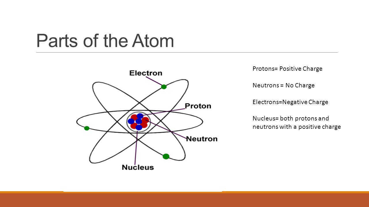 Atoms and the periodic table ppt download 5 parts of the atom gamestrikefo Image collections