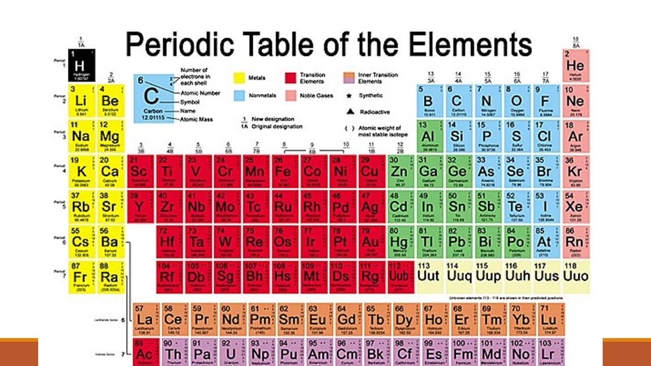 Atoms and the periodic table ppt download 8 periodic table gamestrikefo Gallery