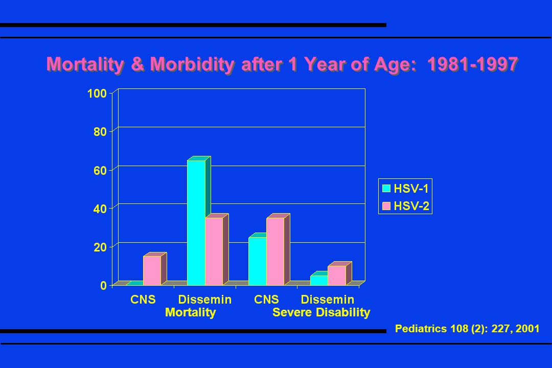 Mortality & Morbidity after 1 Year of Age: