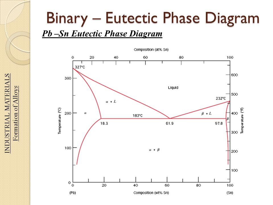 Eutectoid Phase Diagram Great Design Of Wiring Diagram