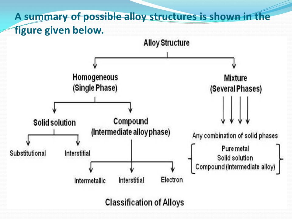 alloys are examples of solid solutions