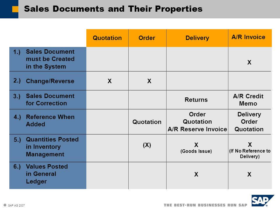 sales and inventory documents Physical inventory general process  211 create physical inventory document (mi01)  create physical inventory documents for sales order) miq1.