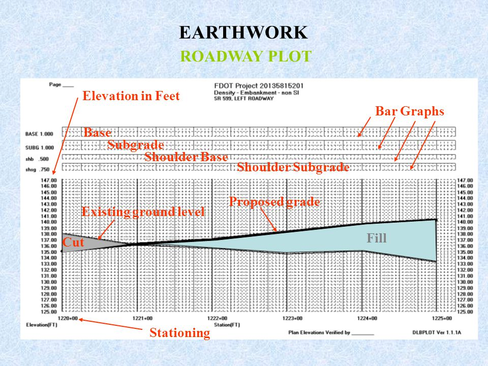 Earth Work In Elevation : Earthwork record system ppt video online download