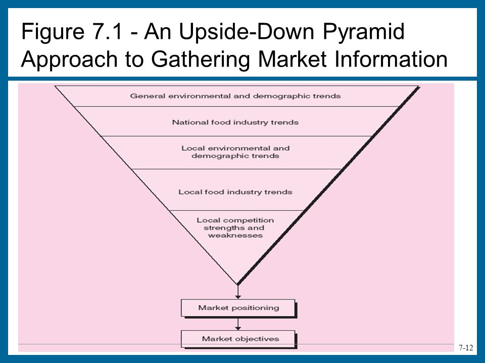 Figure An Upside-Down Pyramid Approach to Gathering Market Information