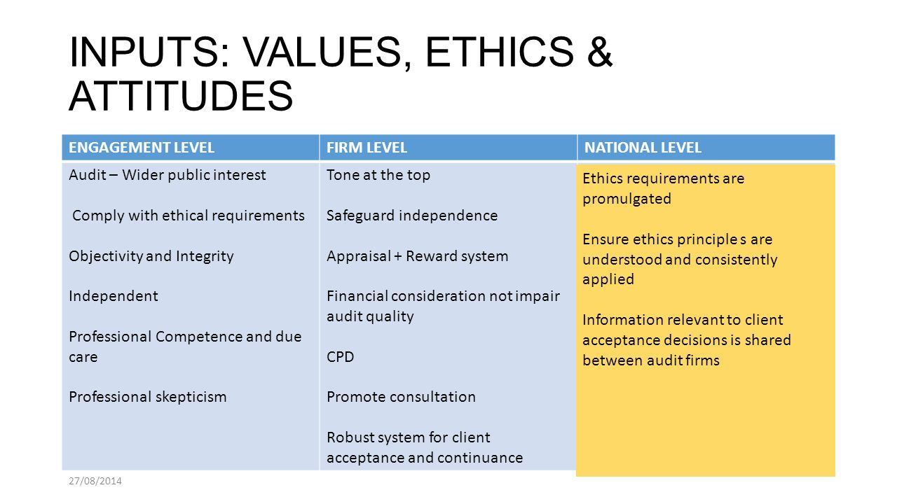 lecture 2 audit quality ethics Course outline - semester 2, 2015 busn3002:  chapters 1 & 2 2 ethics, audit quality and corporate  11 completing the audit lecture.