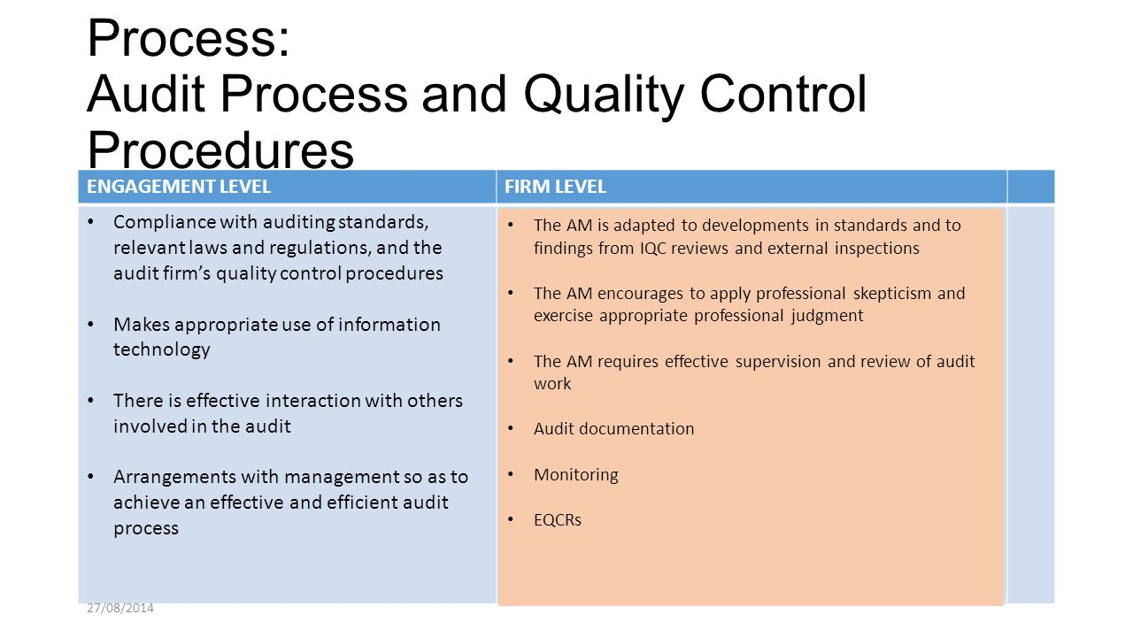 process control and audit guidelines Internal control is all of the policies and procedures management uses to   happening, thus require well thought out processes and risk identification   washington state office of financial management's guide to internal control and  auditing.