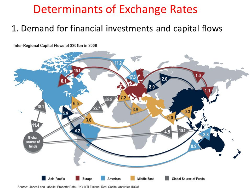 determinants of indian exchange rate Determinants of exchange rate in  in association with the exchange rate between the indian rupee and  determinants of india's real exchange rate:.