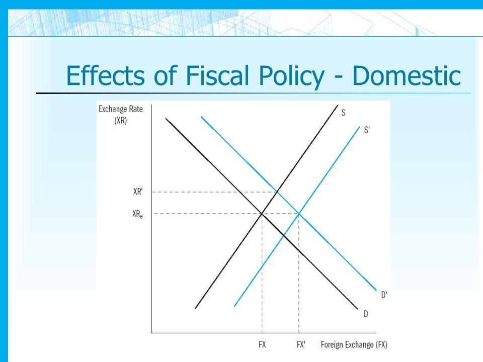 effectiveness of fiscal policy essay