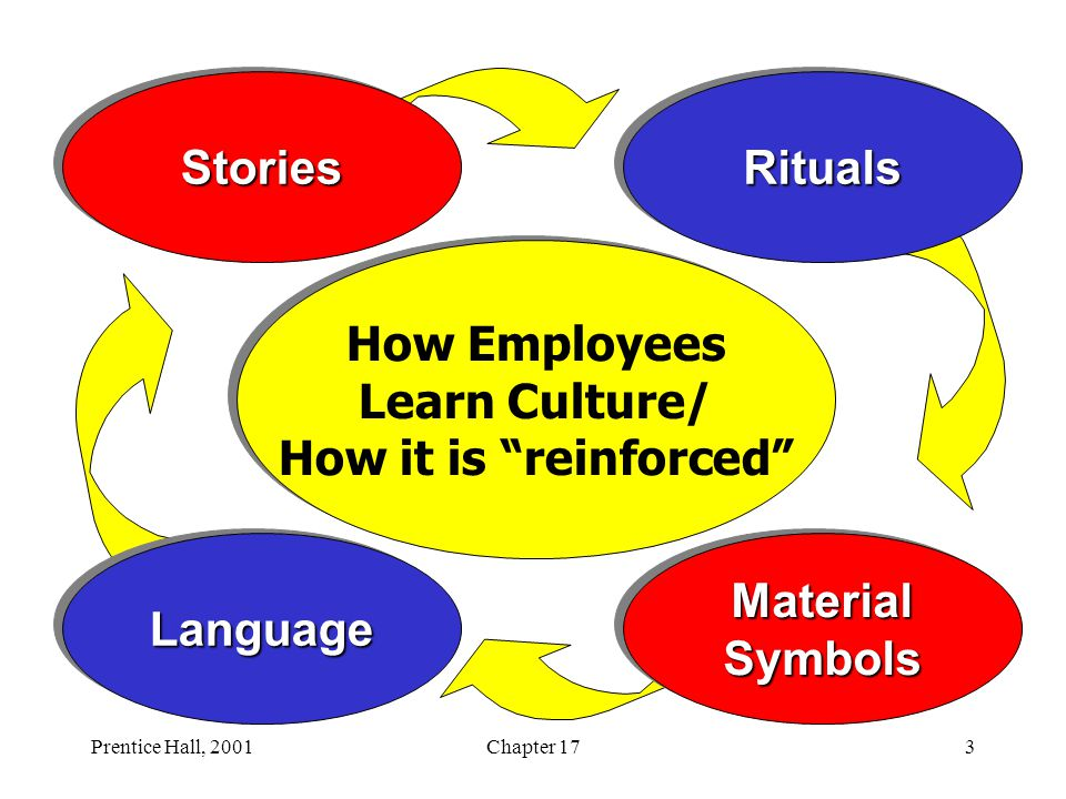 How employees learn culture - SlideShare