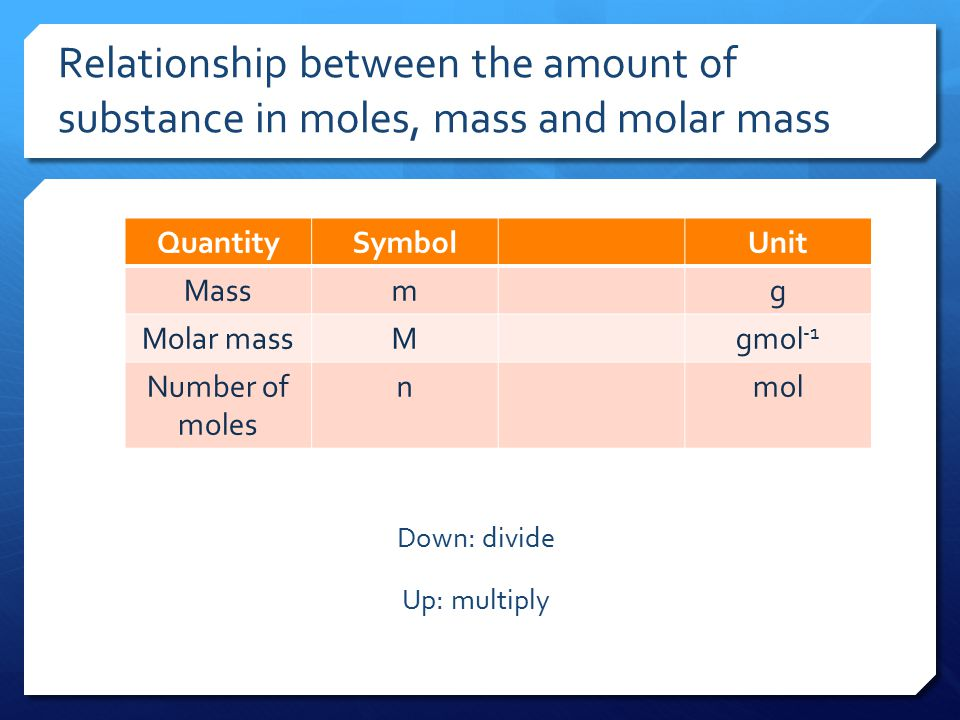 the unit for molar mass is relationship