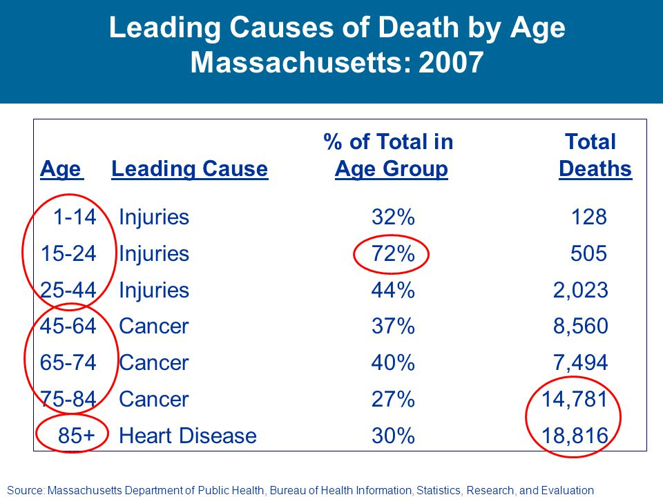 Leading Causes of Death by Age Massachusetts: 2007