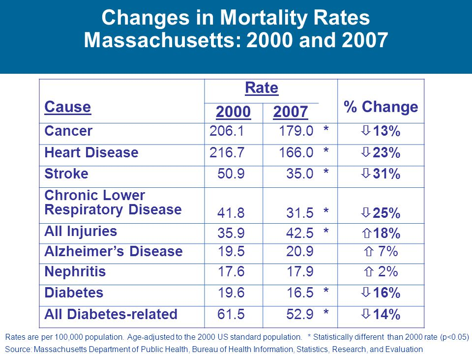 Changes in Mortality Rates Massachusetts: 2000 and 2007