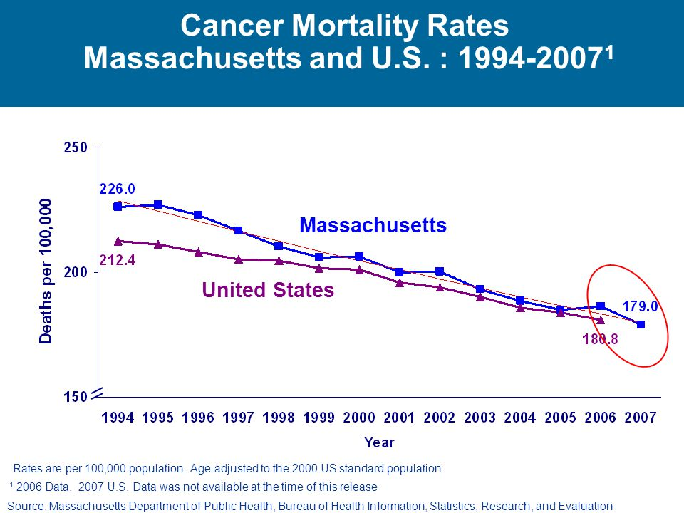 Cancer Mortality Rates Massachusetts and U.S. :