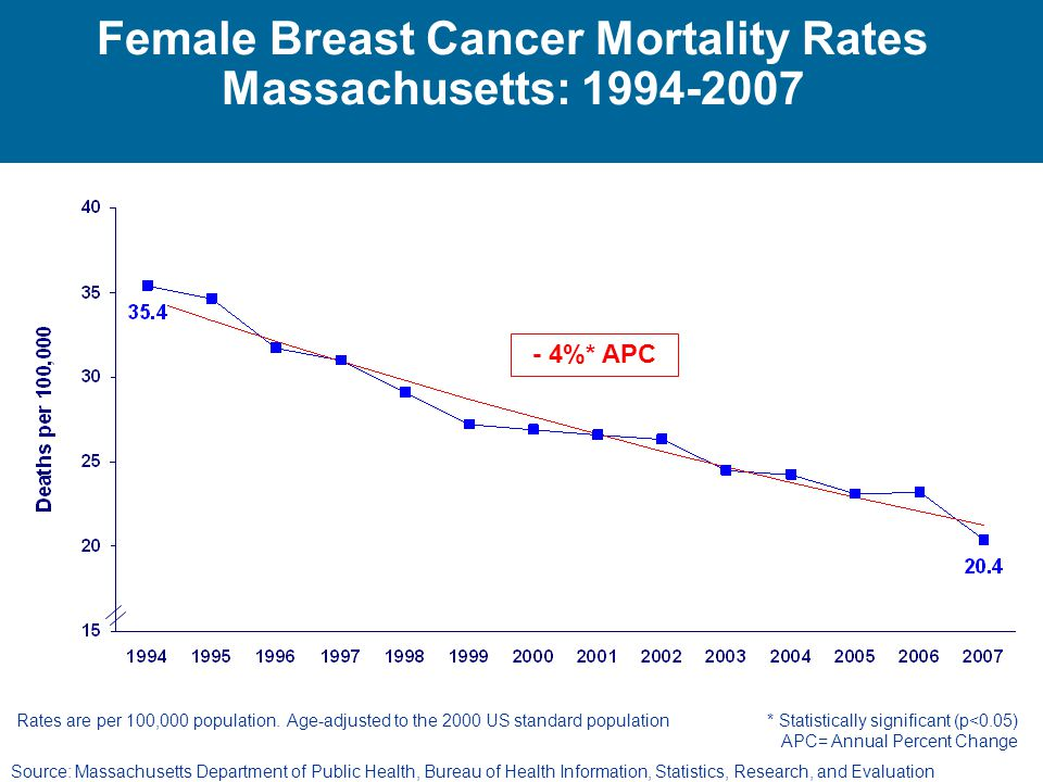 Female Breast Cancer Mortality Rates Massachusetts: