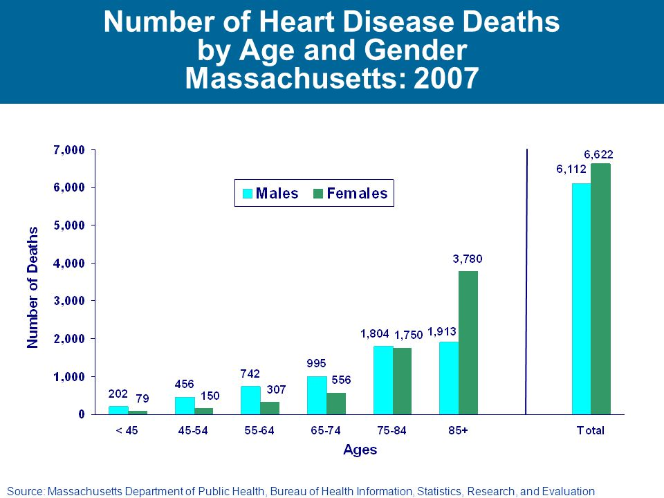 Number of Heart Disease Deaths by Age and Gender Massachusetts: 2007