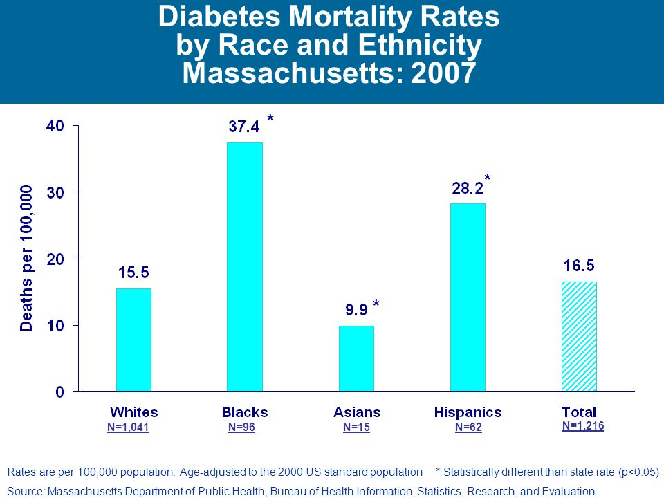 Diabetes Mortality Rates by Race and Ethnicity Massachusetts: 2007