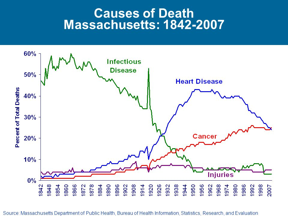 Causes of Death Massachusetts: