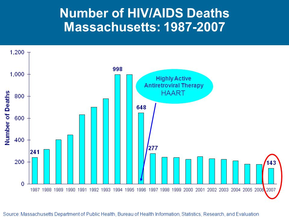 Number of HIV/AIDS Deaths Massachusetts: