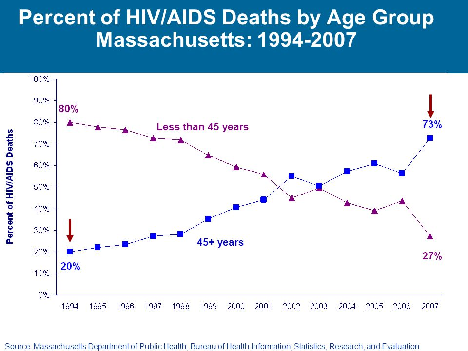 Percent of HIV/AIDS Deaths by Age Group Massachusetts:
