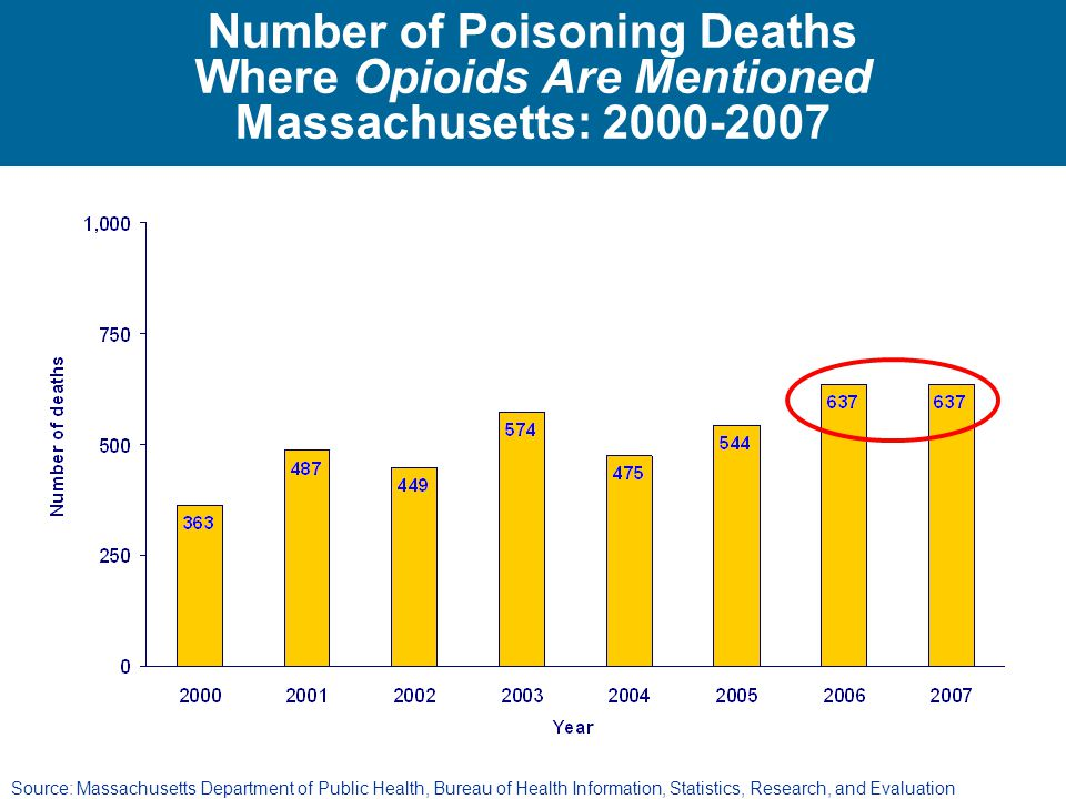 Number of Poisoning Deaths Where Opioids Are Mentioned Massachusetts: