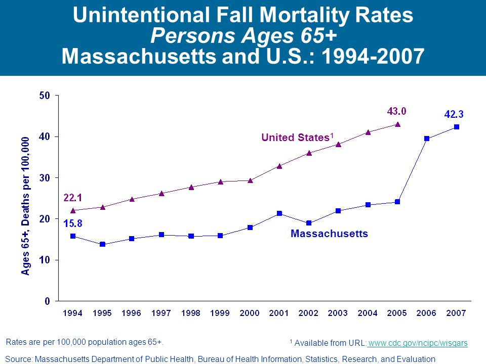 Unintentional Fall Mortality Rates Persons Ages 65+ Massachusetts and U.S.: