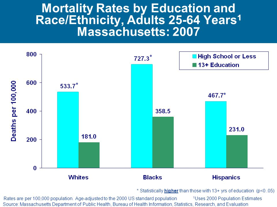 Mortality Rates by Education and Race/Ethnicity, Adults Years1 Massachusetts: 2007