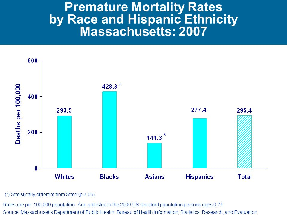 Premature Mortality Rates by Race and Hispanic Ethnicity Massachusetts: 2007