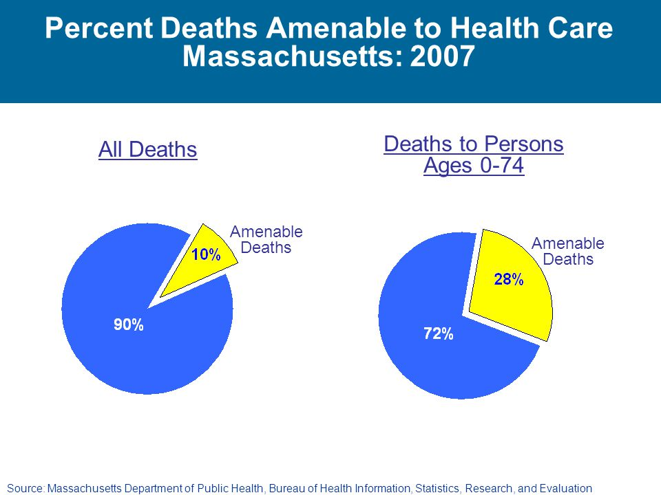 Percent Deaths Amenable to Health Care Massachusetts: 2007