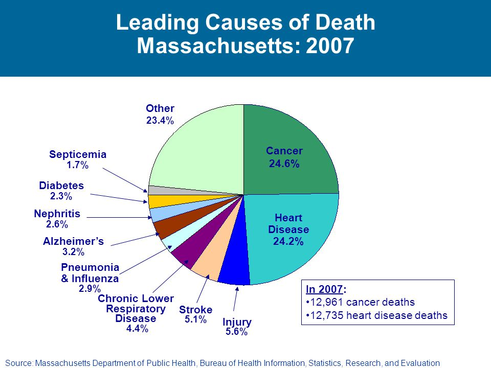Leading Causes of Death Massachusetts: 2007