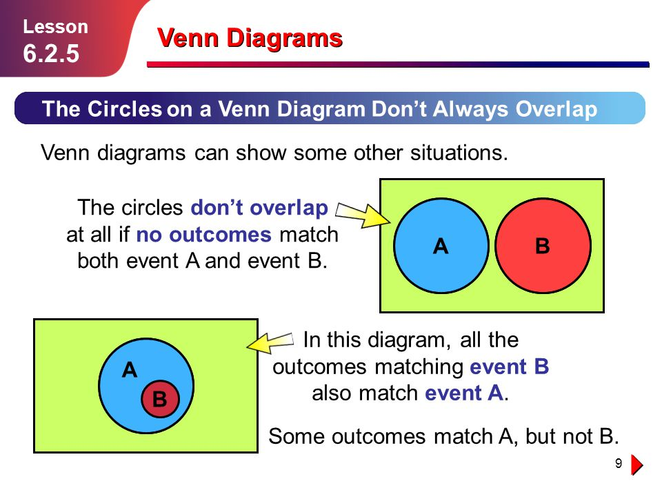 Venn diagrams lesson ppt video online download in this diagram all the outcomes matching event b also match event a ccuart