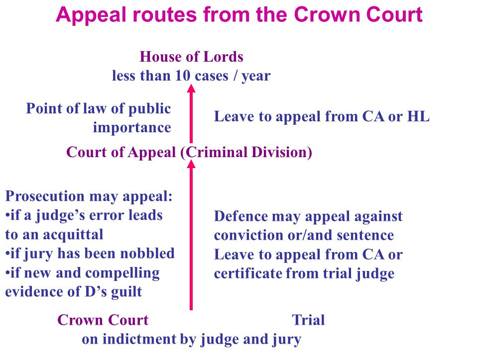 as law work on appeal routes For those who do not win their case, there is normally a right of appeal  court or  in the case of tribunals to the upper tribunal or employment appeal tribunal.